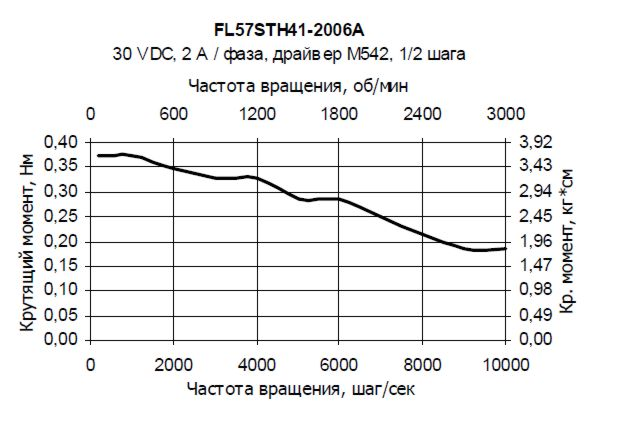 Описание шаговые двигатели